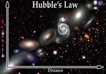 Hubles law big bang theory