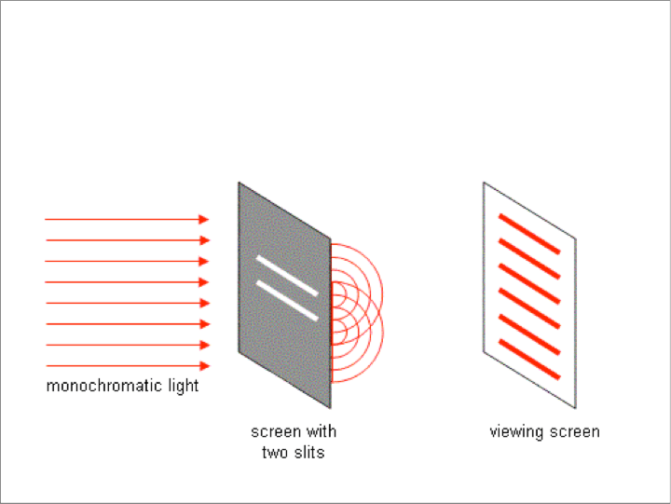 double-slit-interference-fringes
